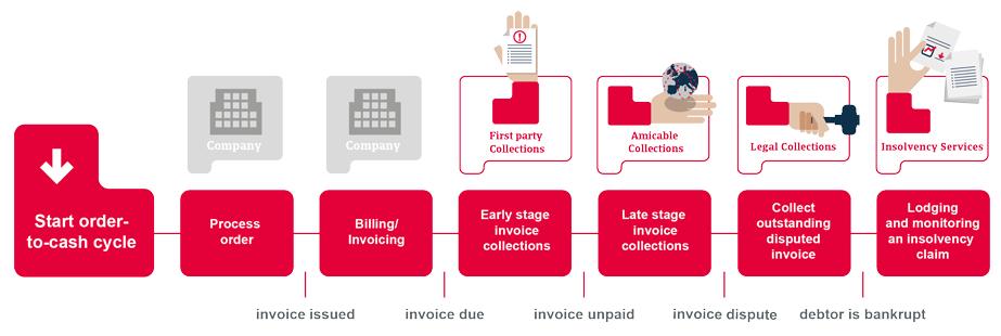 Le processus de recouvrement chez Atradius Collections