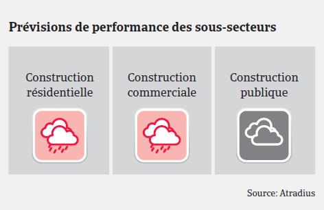 Atradius Market Monitor Construction 2019