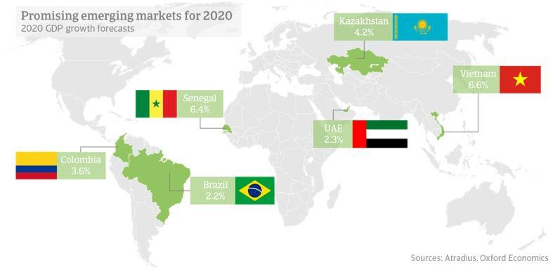 Marchés émergents prometteurs en 2020