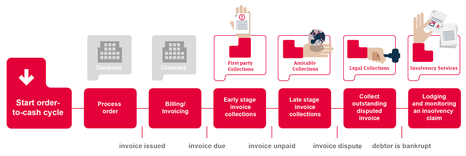 Incassoproces van Atradius Collections